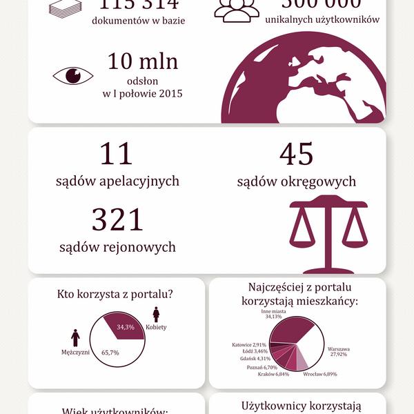 Portal Orzeczeń Sądów Powszechnych