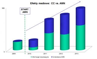 wyniki-za-lata-2009-2013.png