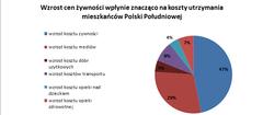 Mieszkańcy Polski Południowej to urodzeni optymiści. Jak klienci Providenta oceniają  swoją kondycję finansową?