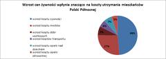 Mieszkańcy Polski Północnej to umiarkowani optymiści. Jak klienci Providenta oceniają  swoją kondycję finansową?