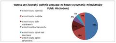 Mieszkańcy Polski Wschodniej to umiarkowani optymiści. Jak klienci Providenta oceniają  swoją kondycję finansową?