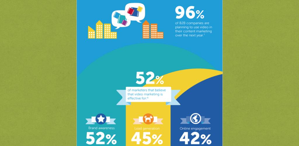 Czy wideo jest przyszłością marketingu i komunikacji? Infografika - wideomarketing 2015