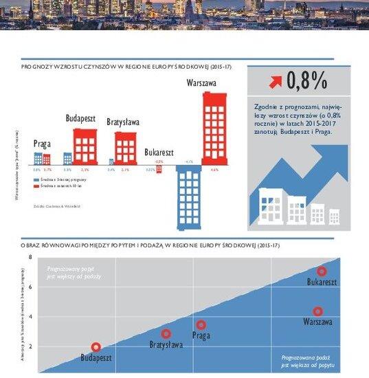 Prognozy dla rynku biurowego Europy Środkowej na lata 2015-2017