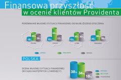 Polscy klienci Providenta z optymizmem patrzą na własne finanse