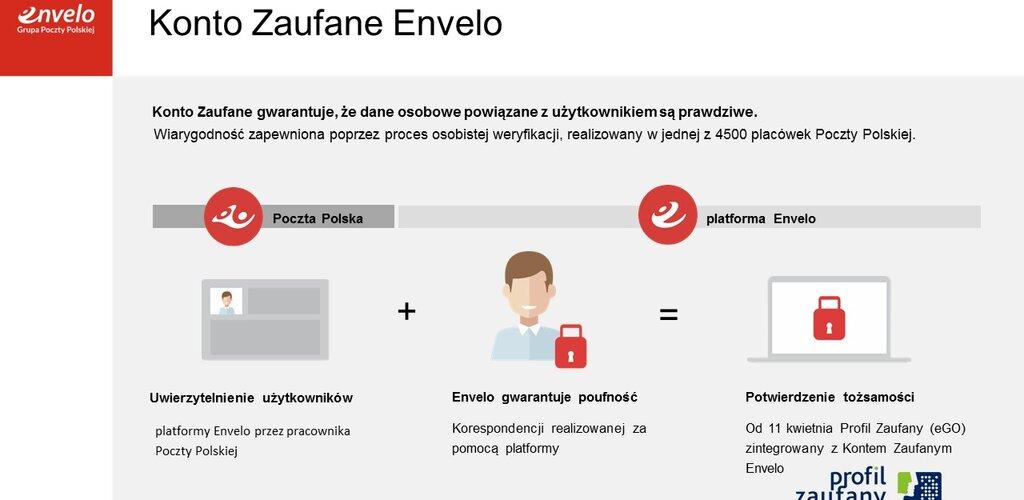 Poczta Polska: Państwo bliżej obywatela dzięki pocztowej platformie Envelo