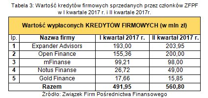 wartość produktów firmowych sprzedanych przez członków ZFPF w II kw. 2017r.3.png