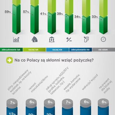 Jak pożyczają Polacy?