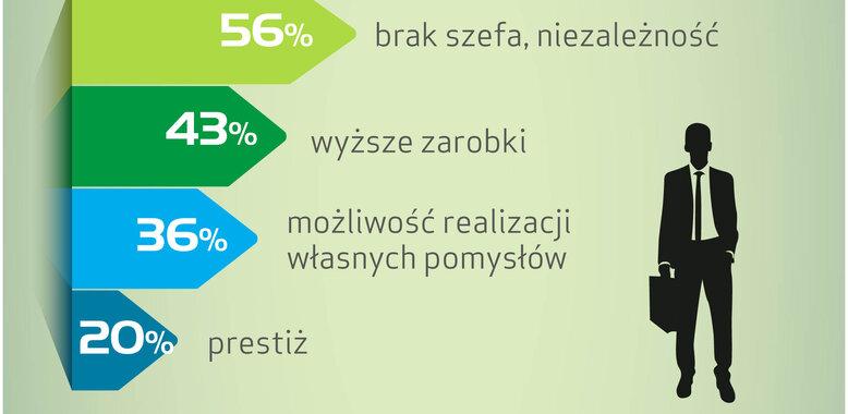 Finanse Polaków: bezpieczny etat czy praca na własny rachunek?