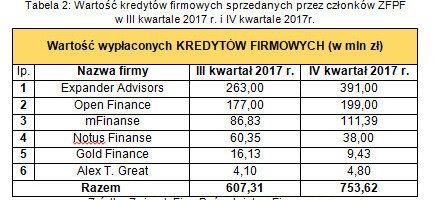 Wartość kredytów firmowych sprzedanych przez członków ZFPF w III kwartale 2017r. i IV kwartale 2017r..jpg