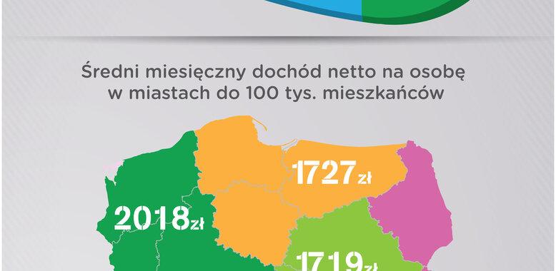 Życie w Polsce lokalnej – skromne, ale coraz lepsze