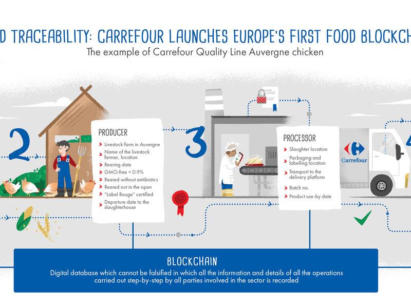 Ekonomia współpracy, blockchain – innowacje Carrefour w CSR