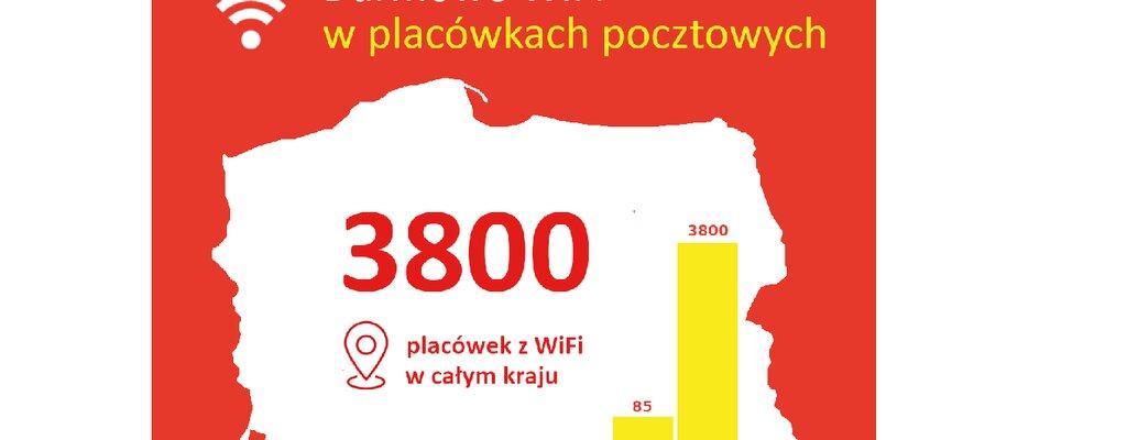 Poczta Polska dla lokalnych społeczności: darmowe wifi dla klientów