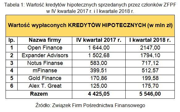 Tabela 1. Wartość kredytów hipotecznych sprzedanych przez członków ZFPF w IV kwartale 2017 r. i I kwartale 2018 r..PNG