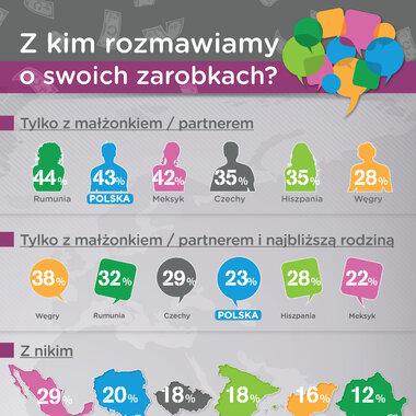 Polacy rozmawiają o pieniądzach tylko z najbliższymi. A mieszkańcy innych krajów?
