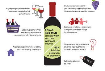 """Wino – nowy trunek narodowy Polaków? Raport """"Polacy w świecie wina 2018"""" sieci hurtowni MAKRO Polska"""