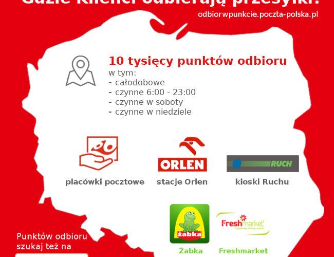 Poczta Polska: usługa Odbiór w PUNKCIE dostępna w 10 tys. miejsc
