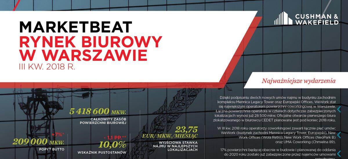 Raport Cushman & Wakefield: Rynek powierzchni biurowych w Warszawie w III kwartale 2018 r.