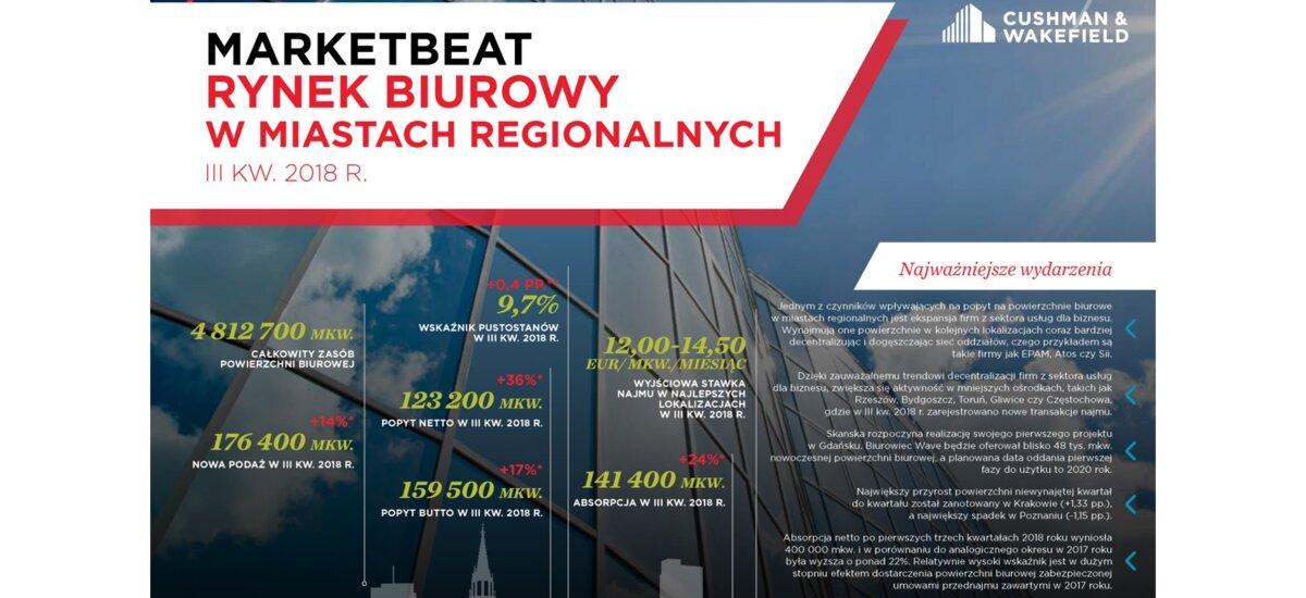 Raport Cushman & Wakefield: Rynek powierzchni biurowych w miastach regionalnych w III kwartale 2018 r. w Polsce