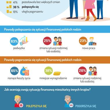 36 proc. Polaków ocenia, że kondycja finansowa ich rodziny polepszyła się
