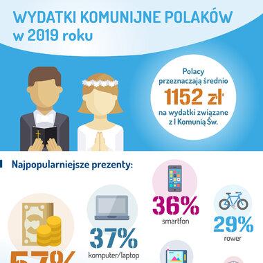 Barometr Providenta: pieniądze, laptop czy smartfon - co jest najpopularniejszym komunijnym prezentem?