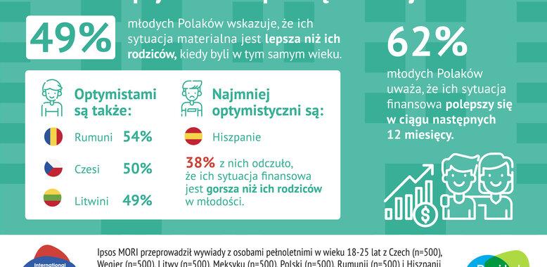 Młodzi Polacy z optymizmem patrzą na swoje finanse, a jak mieszkańcy innych krajów?