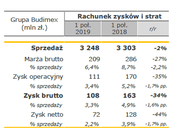 Wyniki finansowe Grupy Budimex po I półroczu 2019