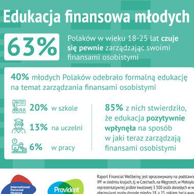 Edukacja finansowa młodych Polaków – Zetki czują się pewnie, zarządzając finansami osobistymi