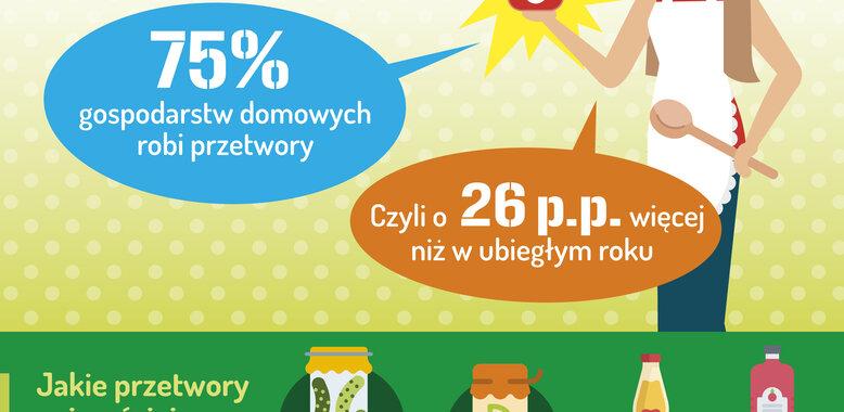 Coraz więcej Polaków robi domowe przetwory