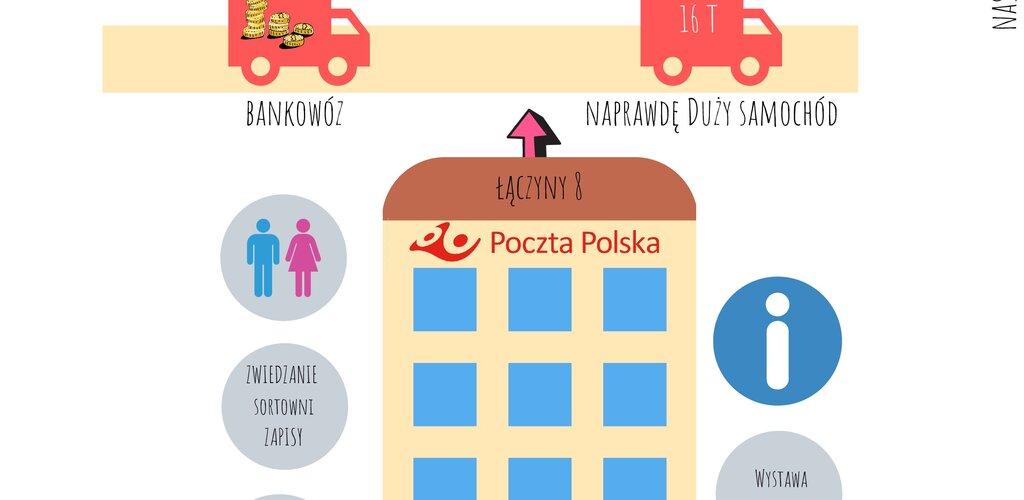 Dni Transportu w Warszawie i Krakowie