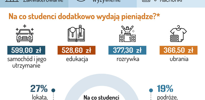 Barometr Providenta: Studenci najwięcej wydają na zakwaterowanie