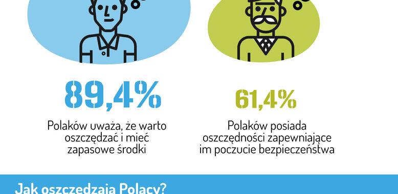 Barometr Providenta: Rosną oszczędności Polaków