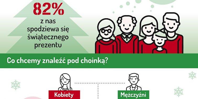 Barometr Providenta: Mężczyźni zamierzają wydać na święta średnio o 500 zł więcej niż kobiety