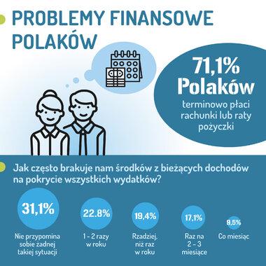 Barometr Providenta: 70 proc. Polaków terminowo płaci raty i rachunki