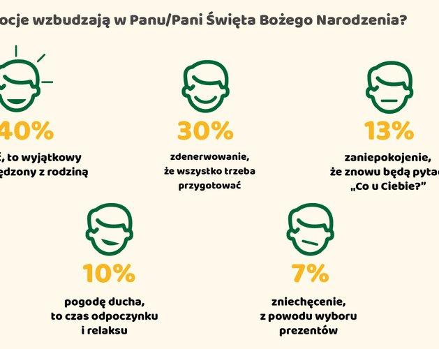 85% Polaków nie lubi składać życzeń podczas Wigilii. Wyniki sondy