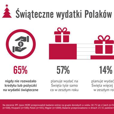 Świąteczne szaleństwo czy racjonalne zakupy? Jak Polacy planują wydatki na Gwiazdkę?
