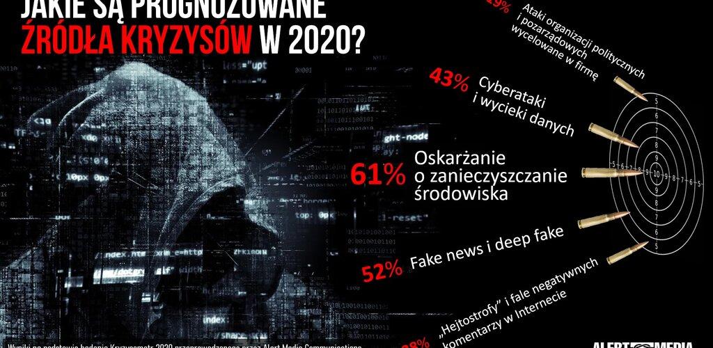 Skąd nadejdą kryzysy wizerunkowe 2020 roku? Kryzysometr 2020 – prognozy na obecny rok