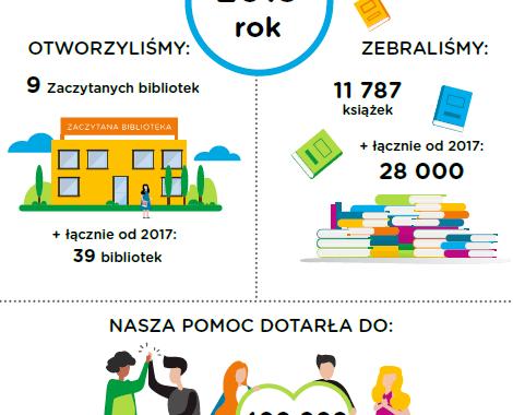 Intensywny rozwój Zaczytanych Bibliotek Providenta i Fundacji Zaczytani.org