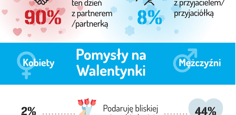 Barometr Providenta: ponad połowa Polaków zamierza obchodzić Walentynki