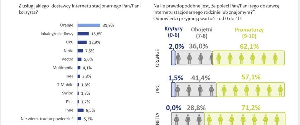 Netia – najlepszy dostawca internetu wg. badania UKE