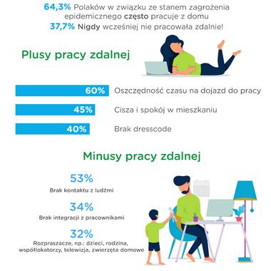 Barometr Providenta: home office codziennością dla niemal ⅔ pracujących Polaków