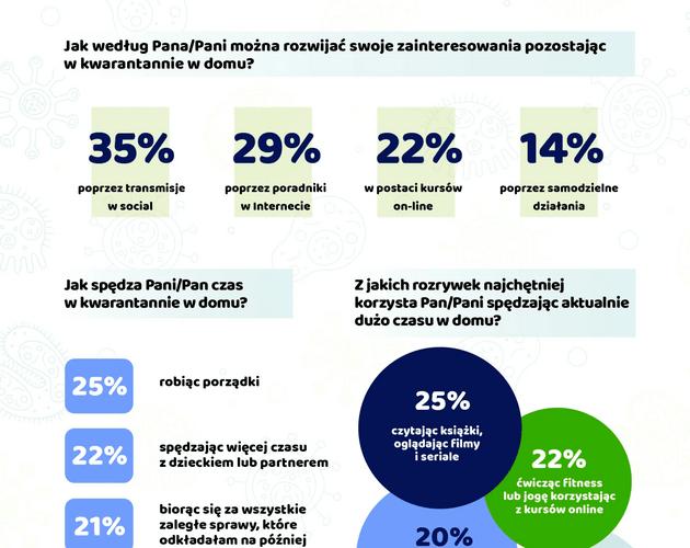 Praca zdalna Polaków i sposoby odreagowania stresu podczas pandemii. Wyniki sondy