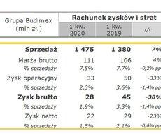 Wyniki finansowe Grupy Budimex za I kwartał 2020