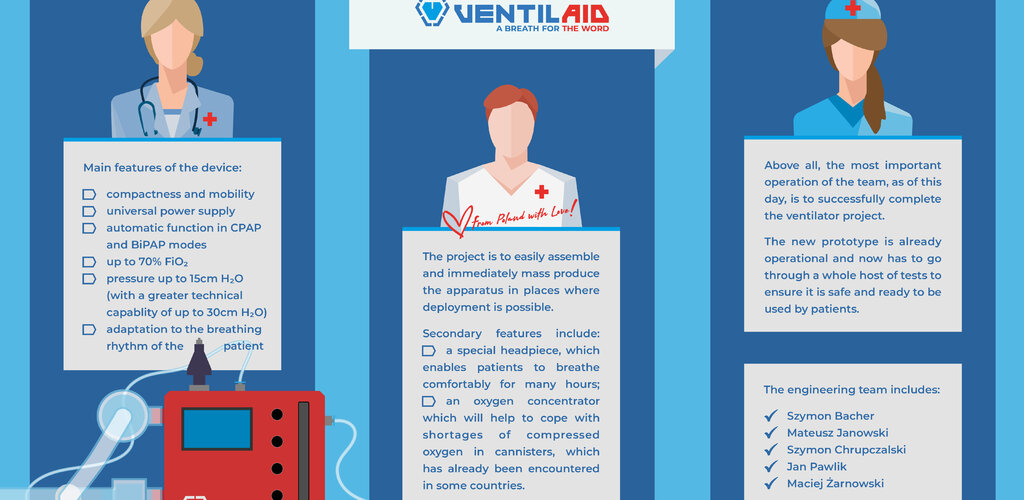 The Ventilaid prototype is gaining global recognition
