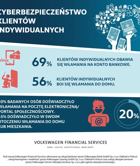 Badania: Polacy obawiają się włamania na swoje konto bankowe