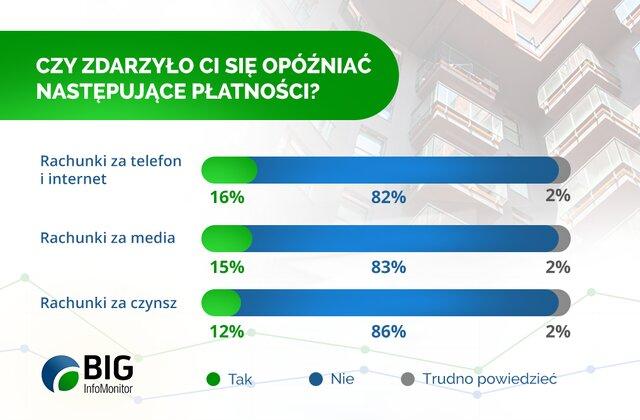 Długi czynszowe Polaków rosną szybciej
