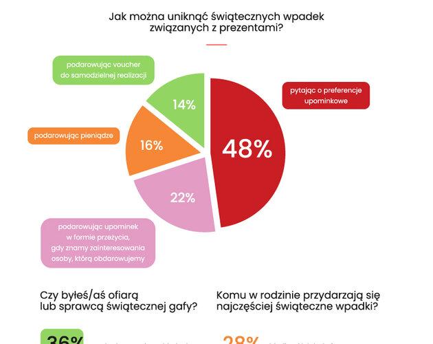 Świąteczne gafy Polaków. Wyniki badania