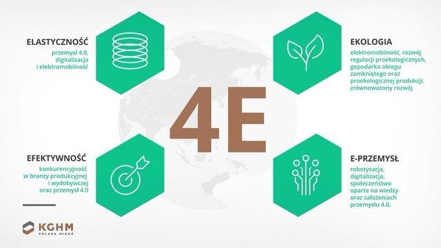Eficaz, ecológica y flexiblemente. La estrategia eficiente de KGHM