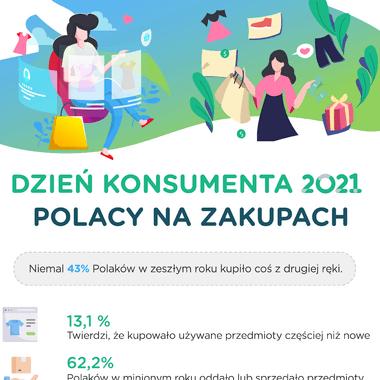 """Światowy Dzień Konsumenta – Polacy polubili """"less waste"""". Ponad 60 proc. Polaków oddaje lub sprzedaje rzeczy, których nie używa"""