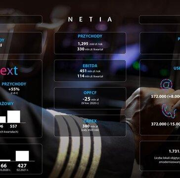 Netia: bardzo dobre wyniki IV kwartału i całego 2020 roku