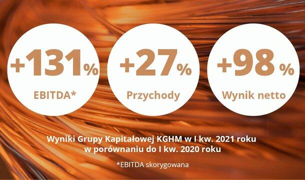 Rekordowe raportowane wyniki: KGHM Polska Miedź S.A. przedstawiła podsumowanie za pierwszy kwartał 2021 roku